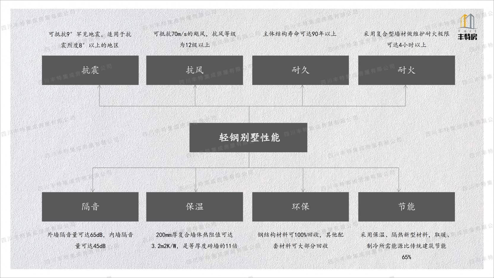 四川丰特集成房屋有限公司 (23)