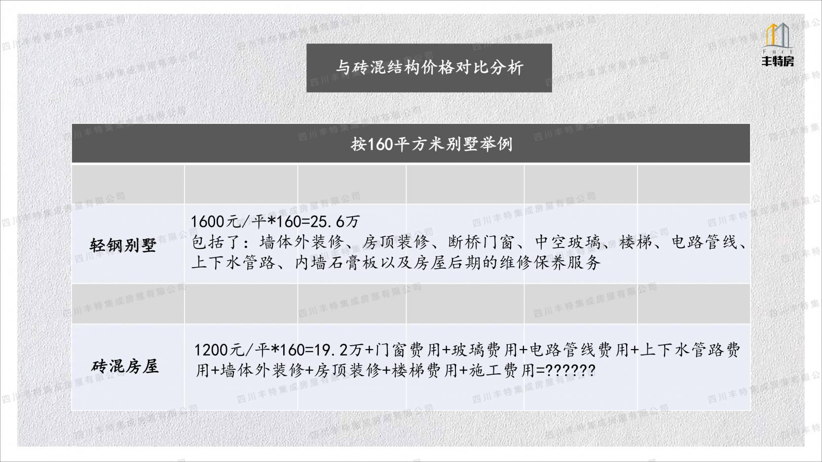 四川丰特集成房屋有限公司 (22)